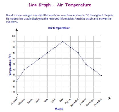 P6 Line Graph