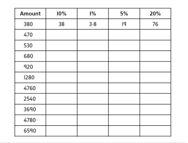 Percentages of an amount Week 7 Maths