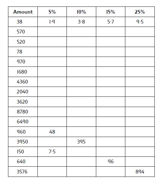 Percentages of an amount Week 8 Maths